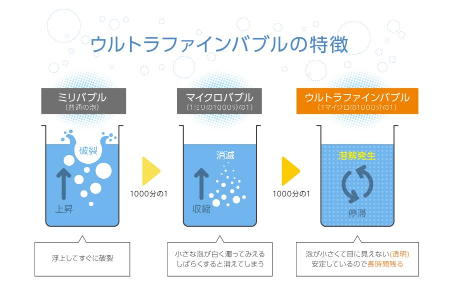 ウルトラファインバブルの特徴